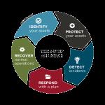 Cyber-security Framework